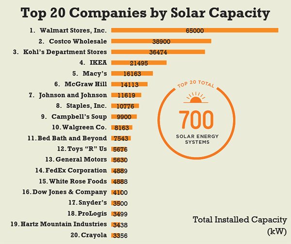How usa big businesses is leading the way with solar power for Best energy plans