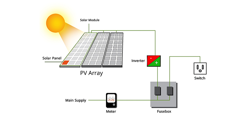 solar energy PV panels
