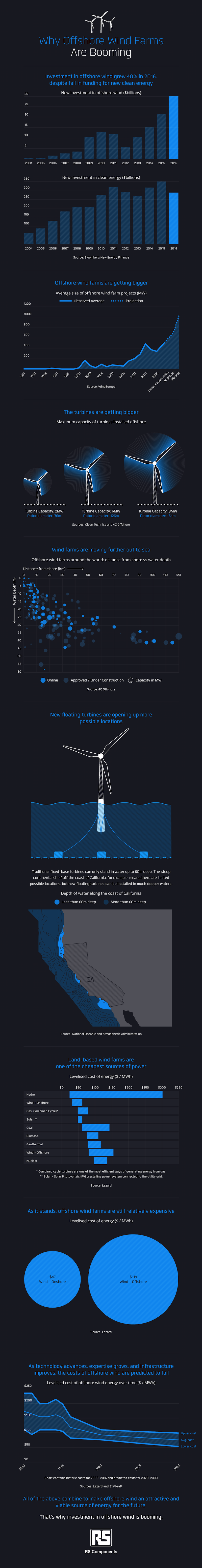 Infographic wind farms