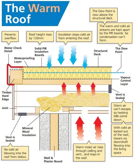 Warm Roof Pvc Single Ply Waterproofing And Insulation Renewable Living Warm Roofs Solar Pv Wood Pellet Boilers